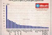 رتبهبندی استانها بر اساس تعداد دانشجویان کارشناسی+اینفوگرافیک