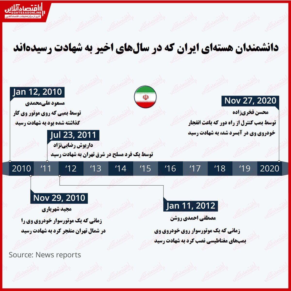 بررسی ابهامات ترور دانشمندان هستهای ایران/ منابع خارجی از شهادت محسن فخریزاده چه میگویند؟