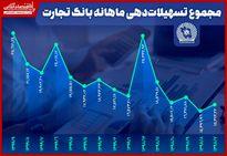 رشد تسهیلاتدهی «وتجارت» طی ۹ماهه سال ۹۹