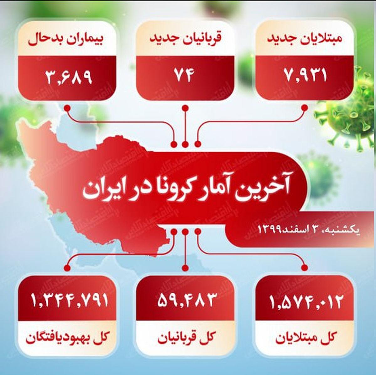 آخرین آمار کرونا در ایران (۹۹/۱۲/۳)