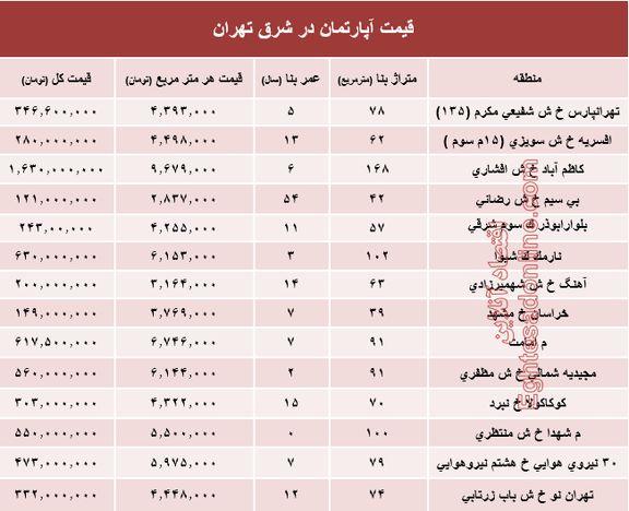 نرخ قطعی معاملات آپارتمان در شرق تهران؟ +جدول