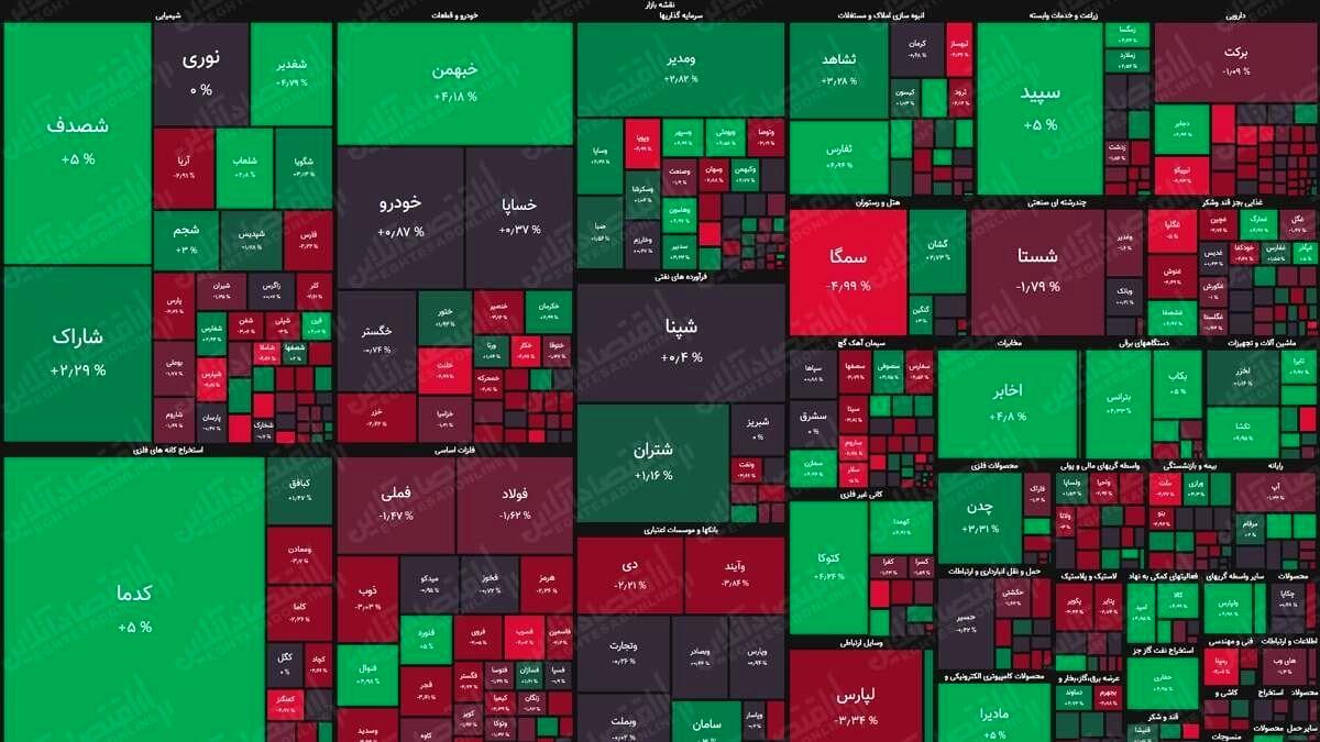 نقشه بورس (۱شهریور) / افت ۶هزار واحدی شاخص کل