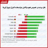کدام کشورها بحران کرونا را بهتر مدیریت کردهاند؟/ عنوان ضعیفترین عملکرد از آن بریتانیا و آمریکا شد