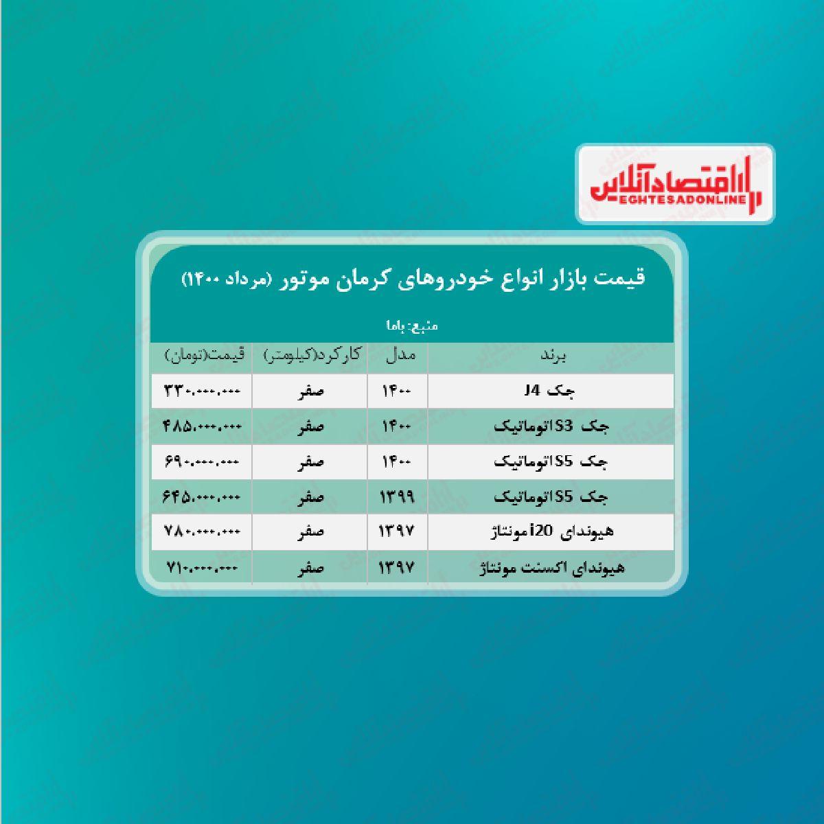 قیمت محصولات کرمان موتور امروز ۱۴۰۰/۵/۱۰