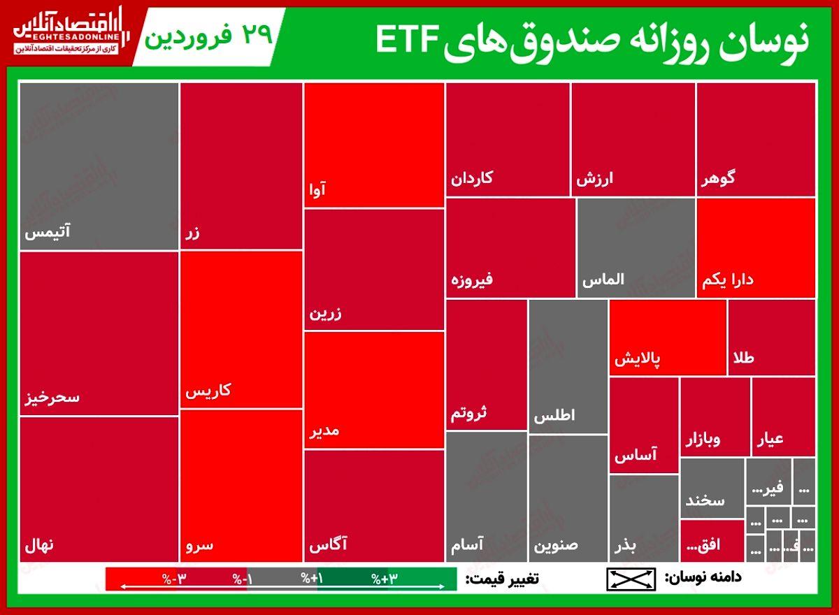 گزارش روزانه صندوقهایETF (۲۹فروردین۱۴۰۰) / ارزش معاملات صندوقها از بازار سهام جلو زد!