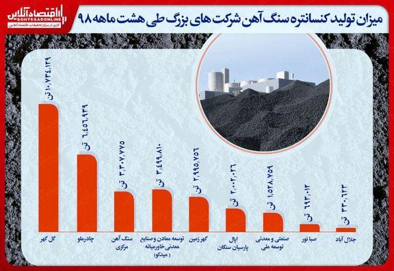 تولید بیش از ٣میلیون تن دانهبندی/ شرکت معدنی وصنعتی گل گهر  در صدر تولیدکنندگان