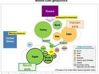 نظام بینالملل و ژئوپولیتیک جدید خاورمیانه +اینفوگرافیک