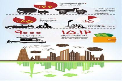 از زیان اقتصادی آلودگی هوا چقدر اطلاعات دارید؟ +اینفوگرافیک
