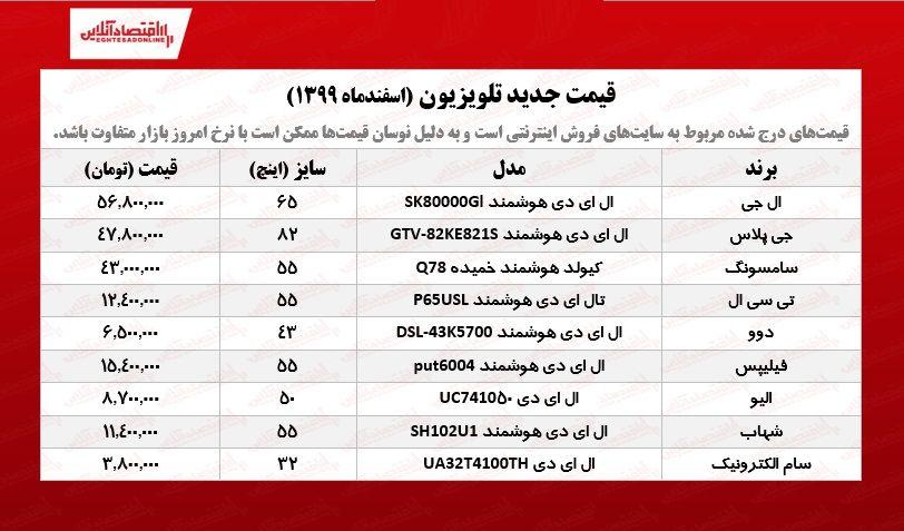 قیمت جدید تلویزیون /۶اسفند۹۹