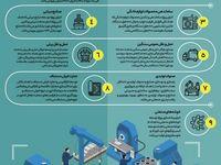 جزییات برنامهها برای توسعه تولید و تعمیق ساخت داخل