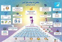 ایرانیها ۶ برابر مردم دنیا شکر میخورند! +اینفوگرافیک