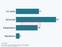 اکثریت مردم آمریکا خواهان برکناری ترامپ هستند