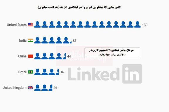 کدام کشورها بیشترین کاربر در LinkedIn را دارند؟