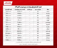 آپارتمان نوساز در شرق تهران چند؟ +جدول معاملات