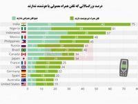 مردم کدام کشورها تلفن همراه هوشمند ندارند؟