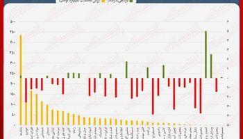 نقشه بازدهی و ارزش معاملات بورسی امروز/ عقبگرد مجدد نماگر، به کانال ۳۰۲هزار واحدی
