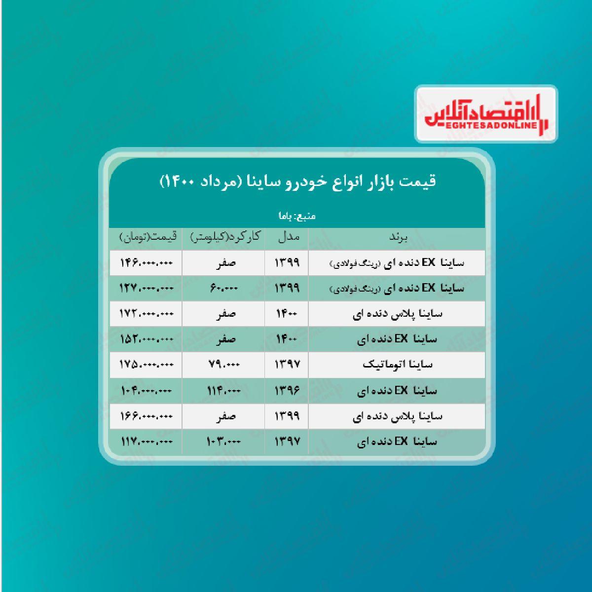 قیمت ساینا ۱۴۶ میلیون تومان شد + جدول