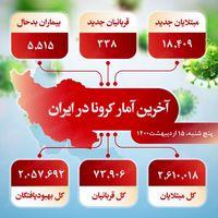 آخرین آمار کرونا در ایران (۱۴۰۰/۲/۱۶)
