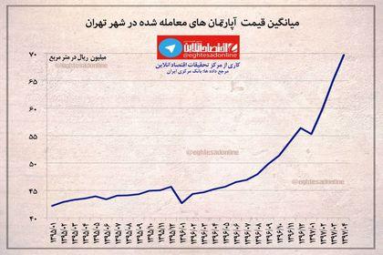 میانگین قیمت آپارتمان در تهران چقدر است؟ +اینفوگرافیک