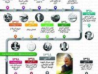 ۱۴ لحظه حساس روابط ایران و آمریکا