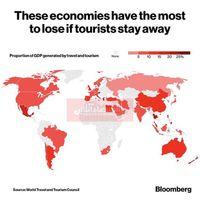 کدام کشورها بیشترین ضرر اقتصادی را از تعطیلی صنعت گردشگری متحمل میشوند؟