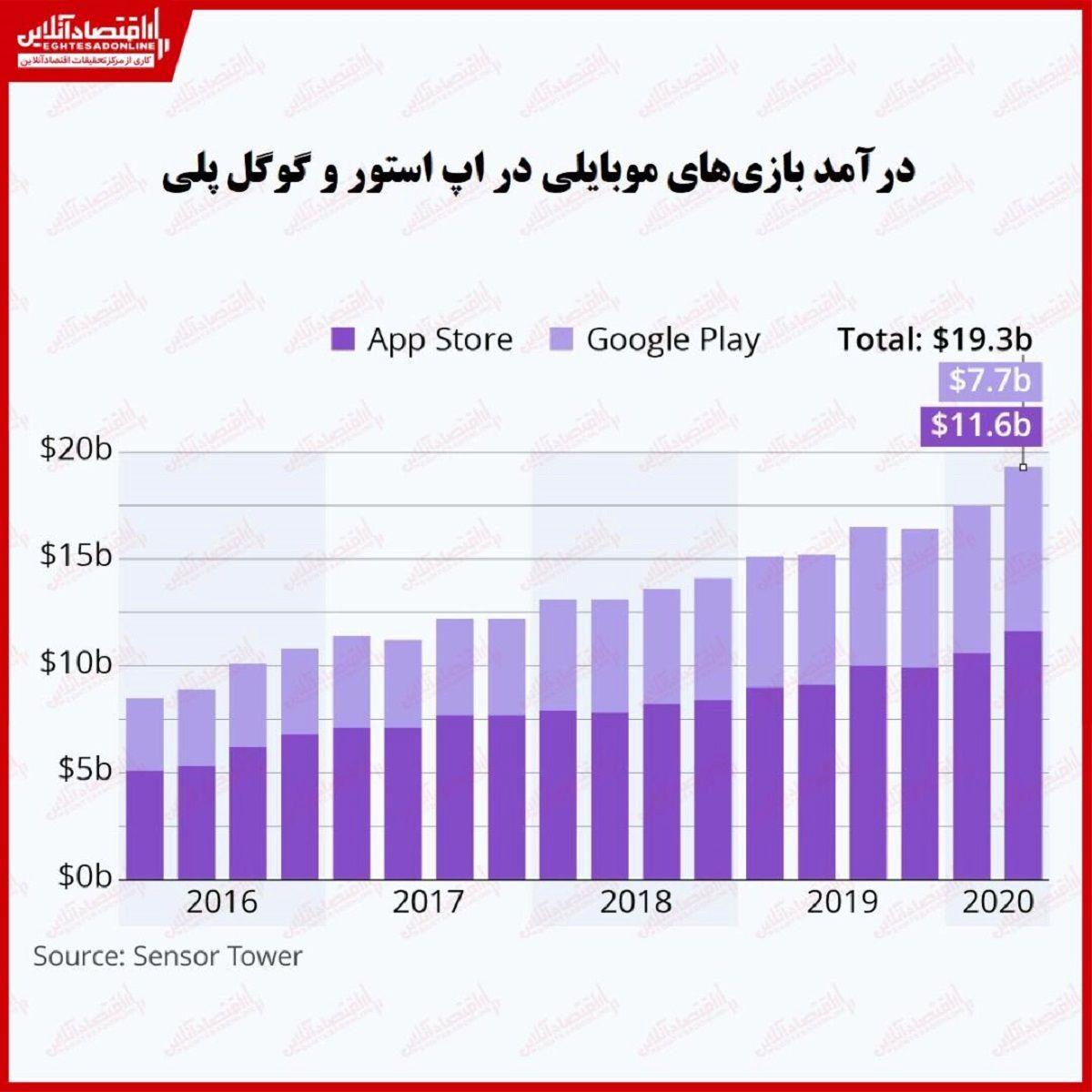 درآمد ۳۵۰میلیارد دلاری بازیهای موبایلی در نیمه نخست سال/ اپل و گوگل در بخش بازی چقدر درآمد کسب کردند؟