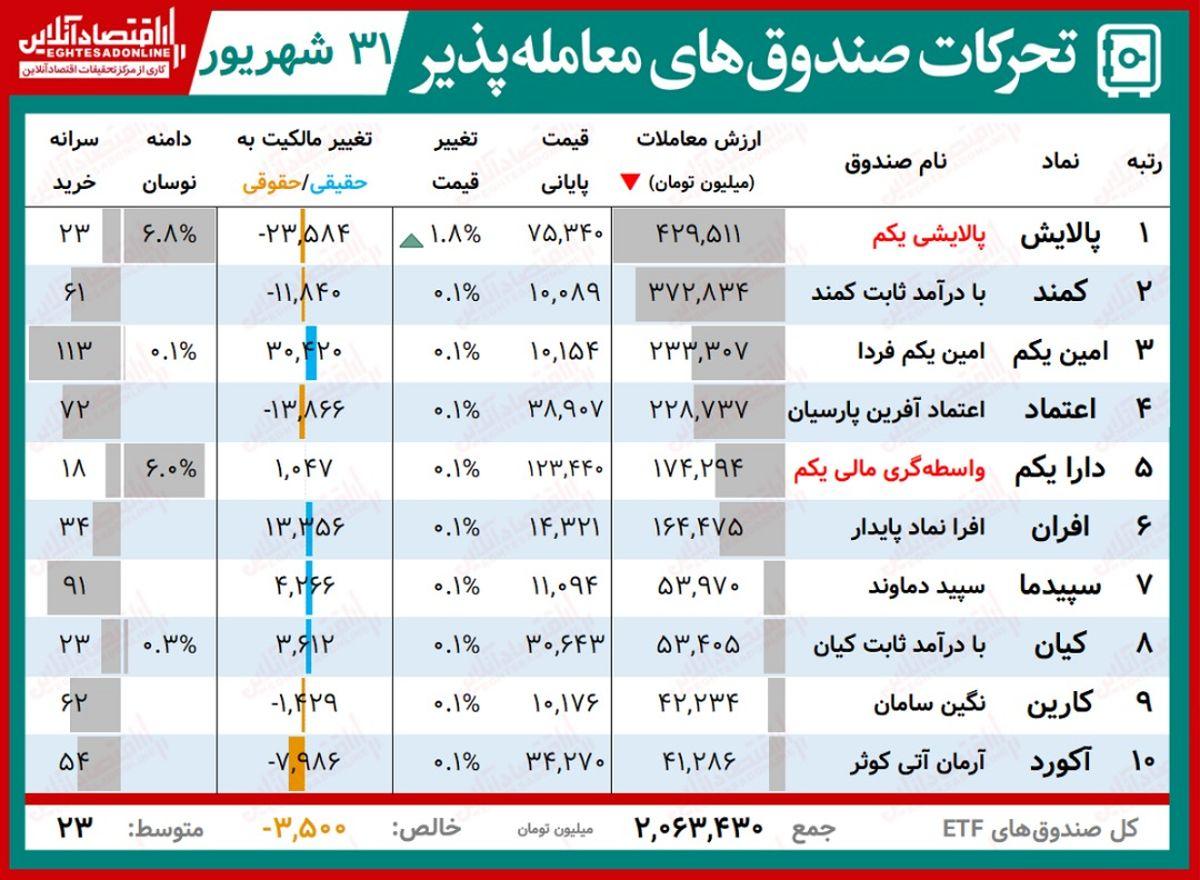 گزارش روزانه صندوق های ETF(۳۱شهریور۱۴۰۰) / بازگشت پالایش به صدر جدول با رشد قیمت همراه شد