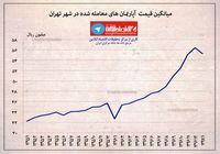 میانگین قیمت آپارتمانهای معامله شده در شهر تهران +اینفوگرافیک