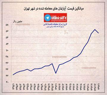میانگین قیمت آپارتمان های معامله شده در شهر تهران +اینفوگرافیک