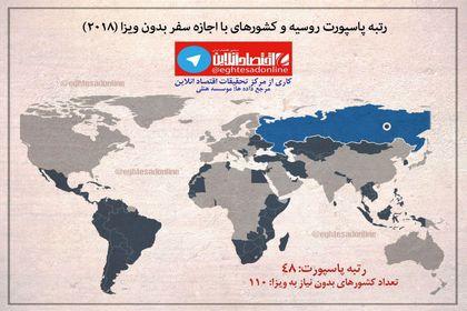 رتبه پاسپورت ایران و روسیه در سال۲۰۱۸ +اینفوگرافیک
