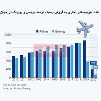 کرونا چقدر به شرکتهای هواپیمایی بزرگ ضرر زد؟/ بررسی میزان فروش هواپیماهای تجاری بویینگ و ایرباس