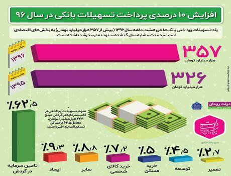 افزایش ۱۰ درصدی پرداخت تسهیلات بانکی +اینفوگرافیک