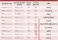 قیمت واحد مسکونی در خیابان آزادی تهران؟ +جدول