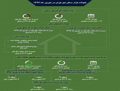 تحولات بازار مسکن تهران در شهریور ۹۷ +اینفوگرافیک