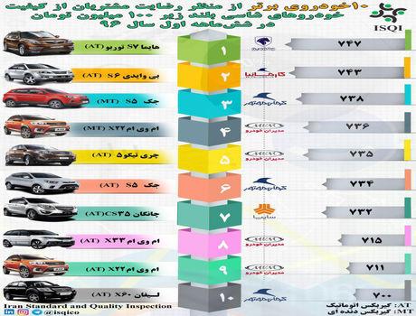 خودروهای شاسیبلند ارزان و باکیفیت ایران؟ +اینفوگرافیک