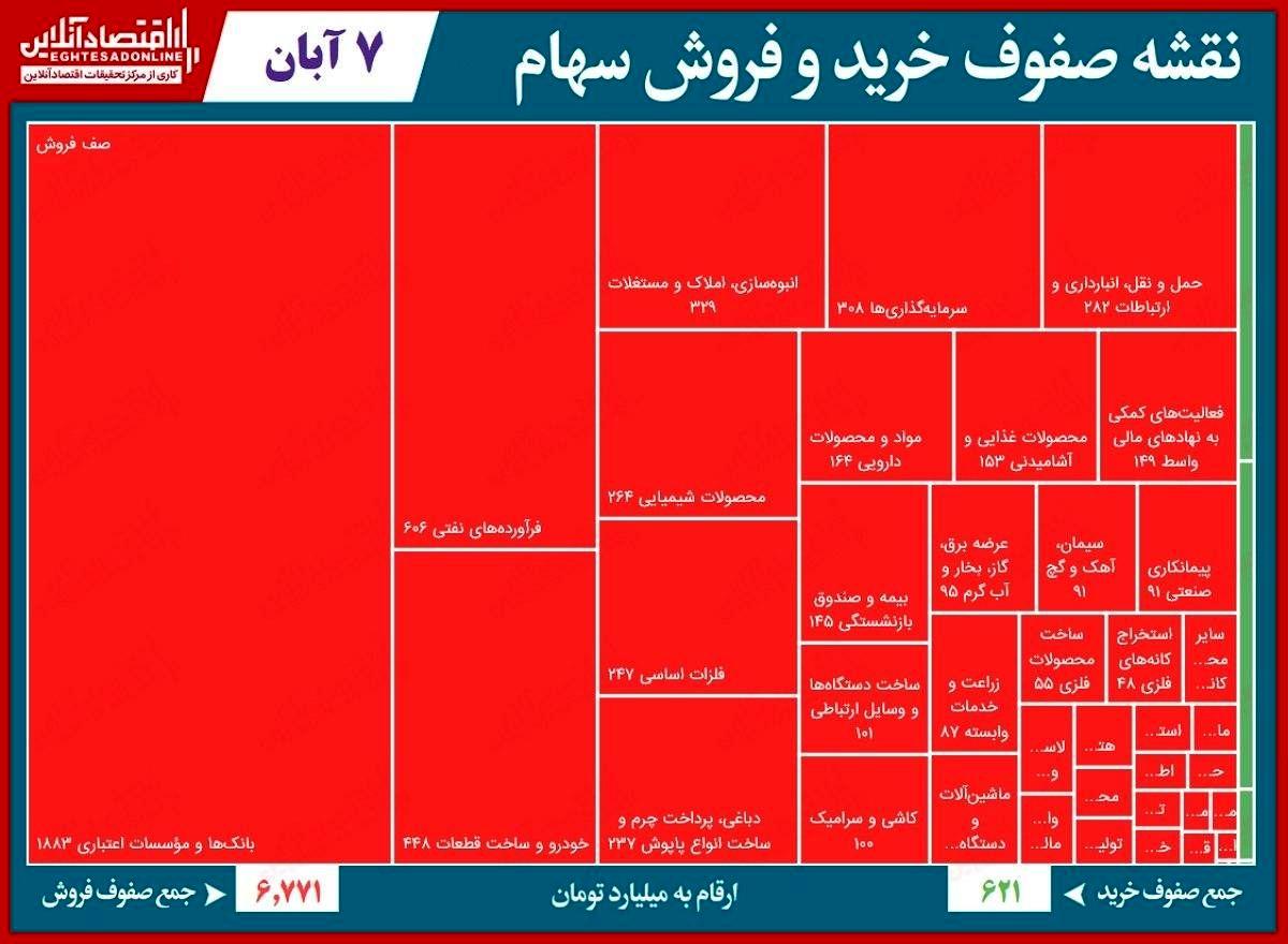 صف فروش ۷هزار میلیاردی بورس تهران!