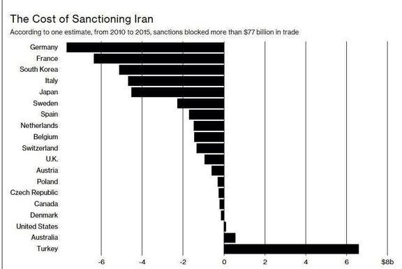 زیان ۷۷میلیارد دلاری شرکای تجاری ایران از سیاست تحریم آمریکا +اینفوگرافیک