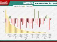 نقشه بازدهی و ارزش معاملات صنایع بورسی در انتهای داد و ستدهای روز جاری/ افت ادامهدار شاخص کل