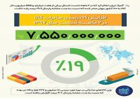 افزایش 19 درصدی صادرات در سالجاری +اینفوگرافیک