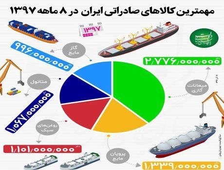 مهمترین کالاهای صادراتی ایران +اینفوگرافیک