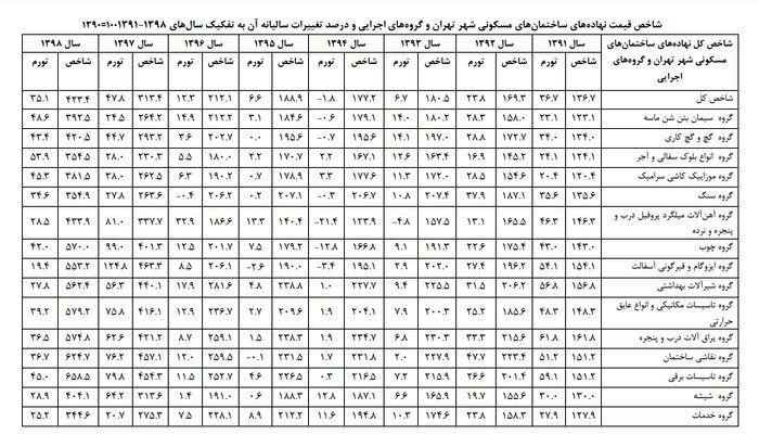 قیمت تمام شده نهاده های ساختمان در شهر تهران در سال 98