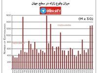 میزان وقوع زلزله در چهاردهه اخیر در سطح جهان +اینفوگرافیک
