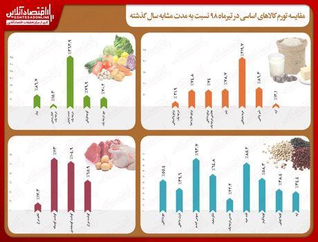 اقلام خوراکی در تیرماه چقدر گران شد؟/ تورم بیش از ۲۰۰درصدی سیبزمینی و خرما در یکسال