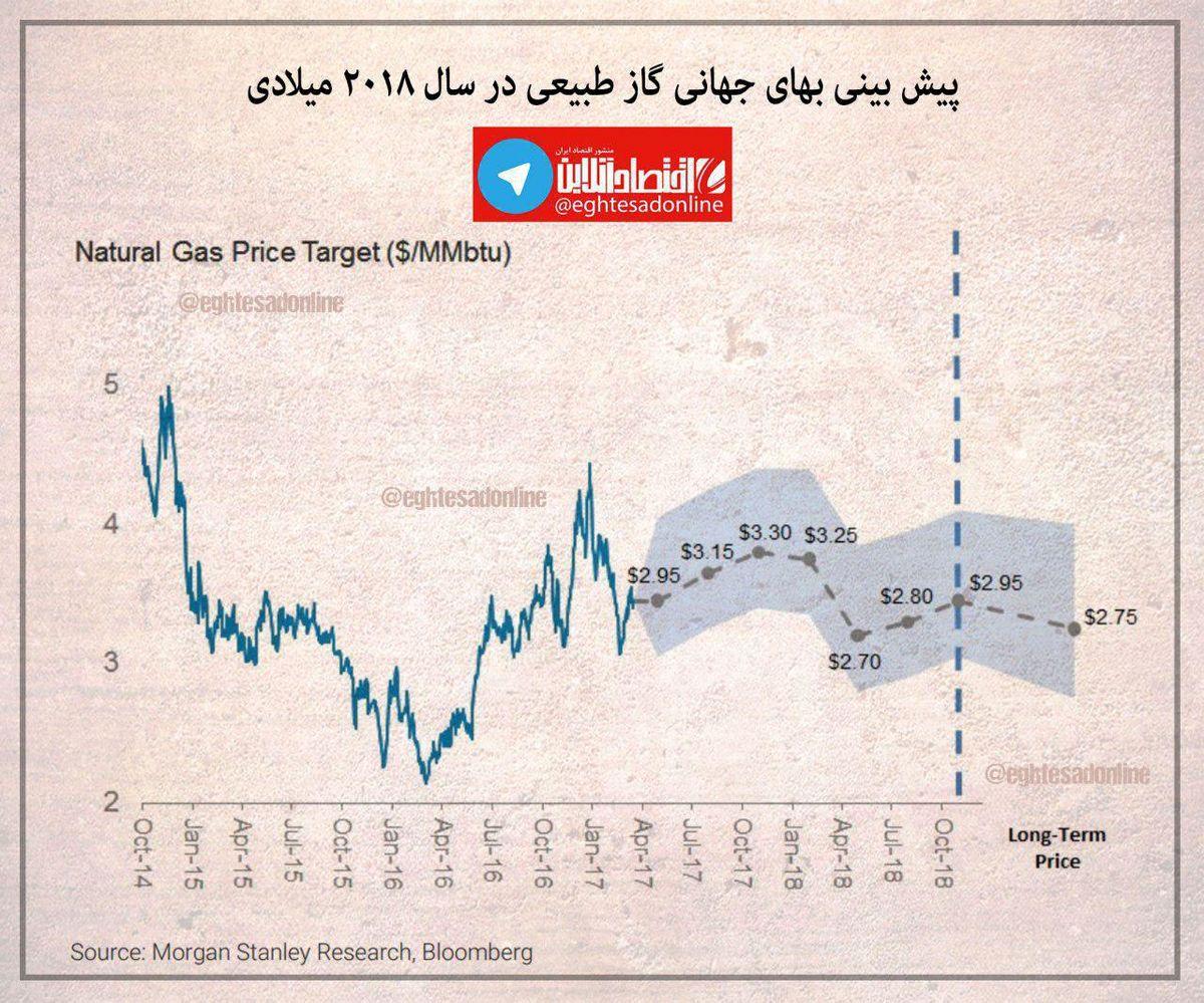 پیشبینی بهای جهانی گاز طبیعی در سال۲۰۱۸ +اینفوگرافیک