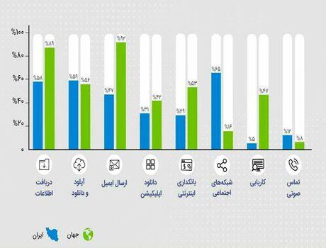 مقایسه فعالیت کاربران اینترنتی در ایران و جهان +اینفوگرافیک