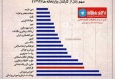 سهم زنان از کارکنان وزارتخانهها +اینفوگرافیک