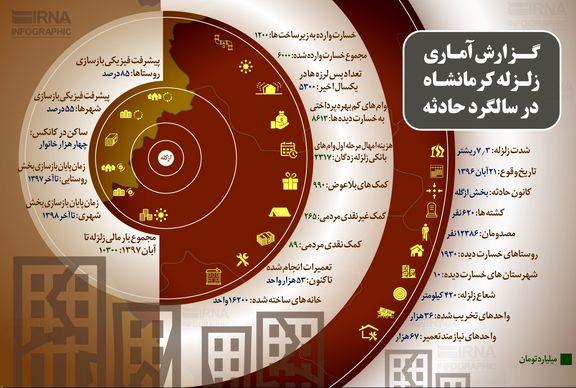 گزارش آماری زلزله کرمانشاه در سالگرد حادثه +اینفوگرافیک