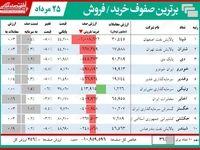 صف فروش ۱۲هزار میلیارد تومانی بورس تهران!