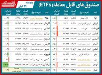 مقایسه صندوقهای سرمایهگذاری قابل معامله/ کام سهامداران ETFها با رشد شاخص کل شیرین شد