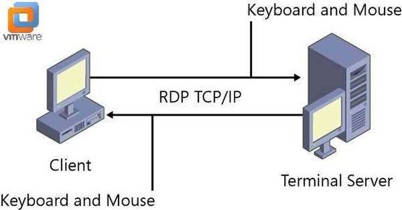 سازمانها و شرکتها مراقب باجگیران مجازی باشند/ افزایش حمله سایبری با سواستفاده از پروتکل RDP